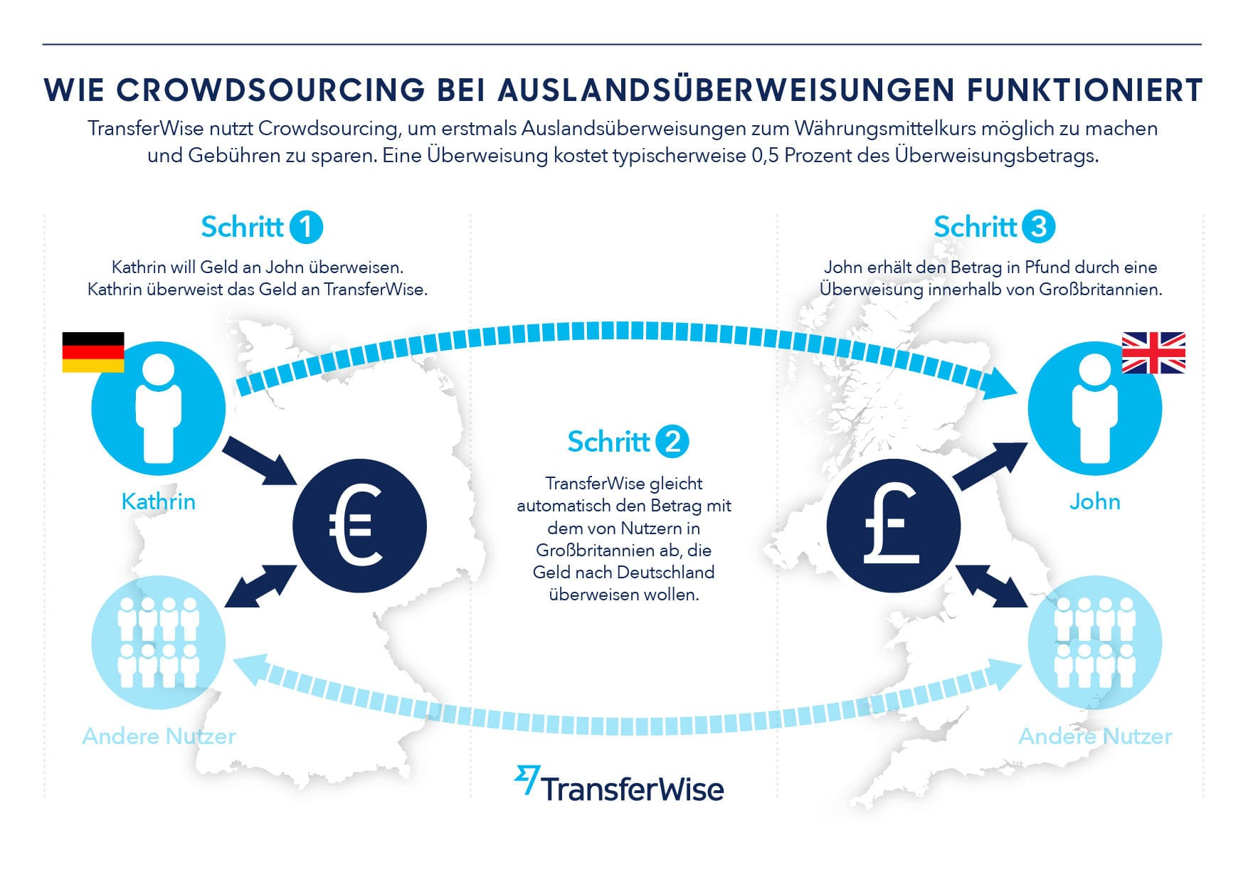 So funktioniert TransferWise