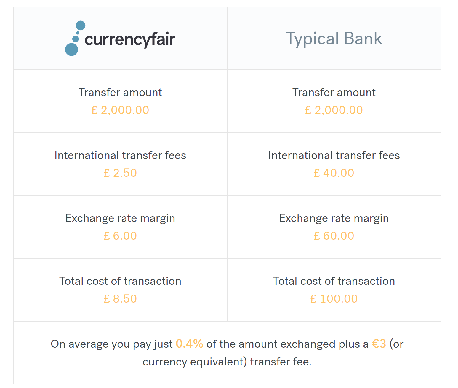 CurrencyFair Spesen